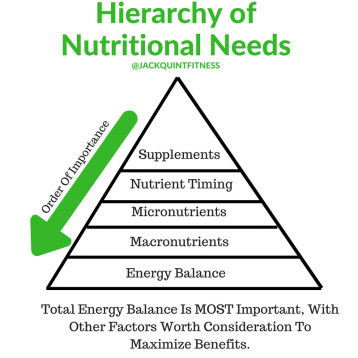 Hierarchy of Nutritional Needs (1)
